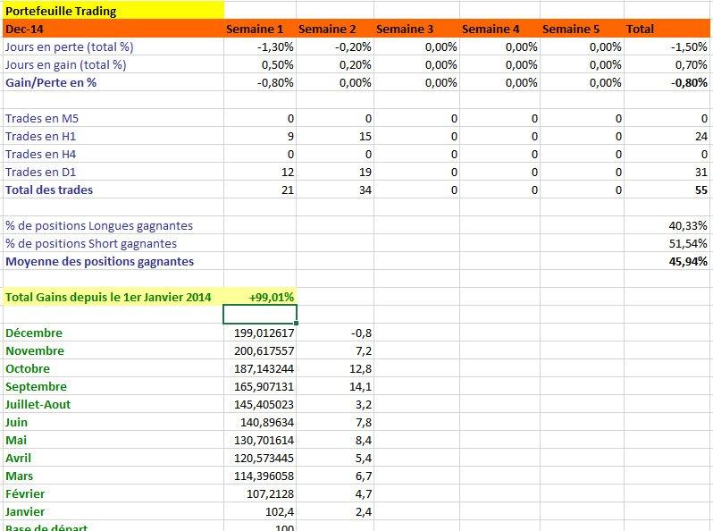Résultats de Trading, mois de Décembre 2014