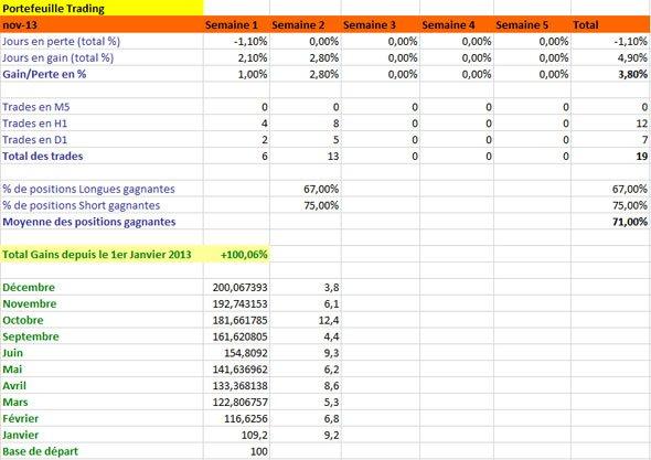 Résultats de Trading, mois de Décembre 2013