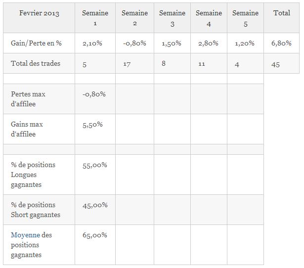 Résultats de Trading, mois de Février 2013