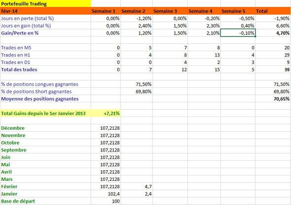 Résultats de Trading, mois de Février 2014