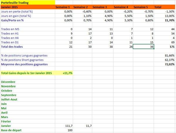 Résultats de Trading, mois de janvier 2015