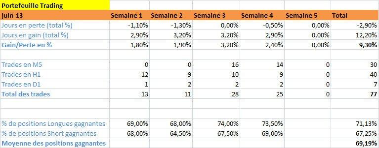 Résultats de Trading, mois de Juin 2013