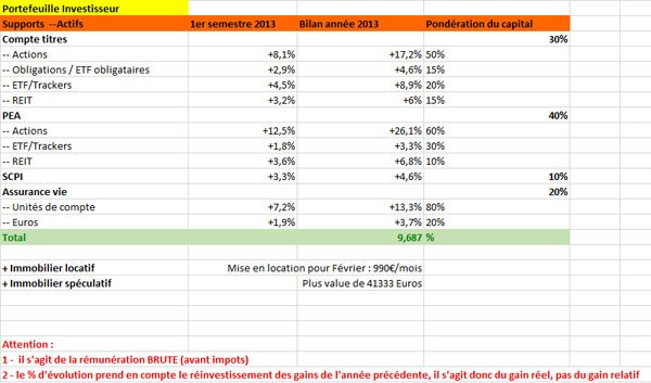 Investissements long terme 2013