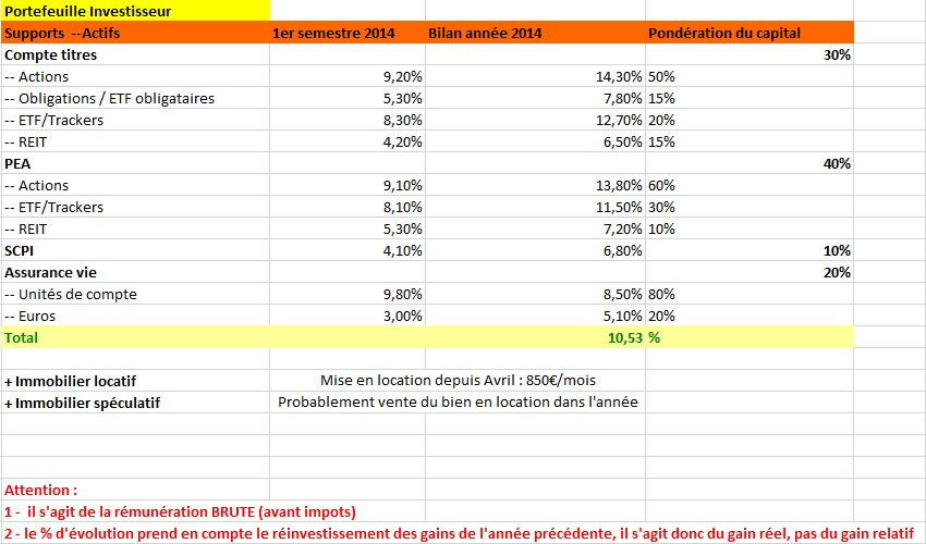 Investissements long terme 2014