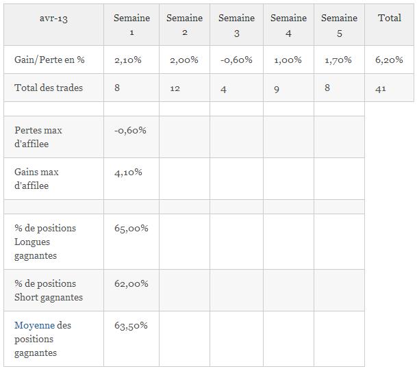 Résultats de Trading, mois de Mai 2013