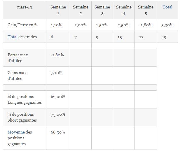 Résultats de Trading, mois de Mars 2013