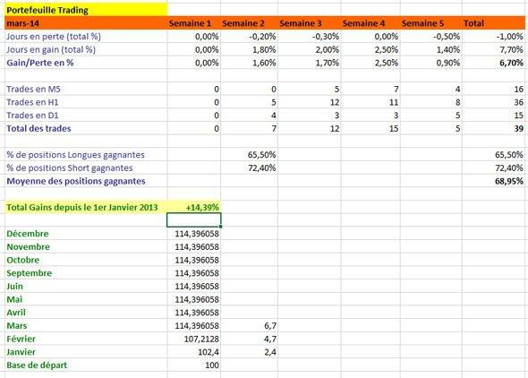 Résultats de Trading, mois de Mars
