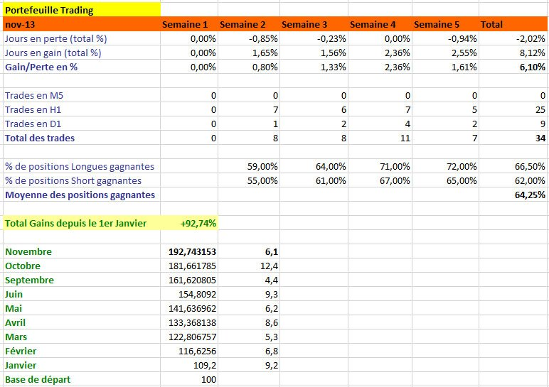 Résultats de Trading, mois de novembre 2013