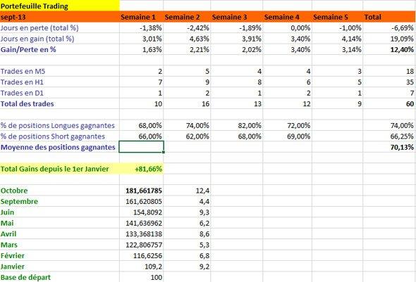 Résultats de Trading, mois de octobre 2013