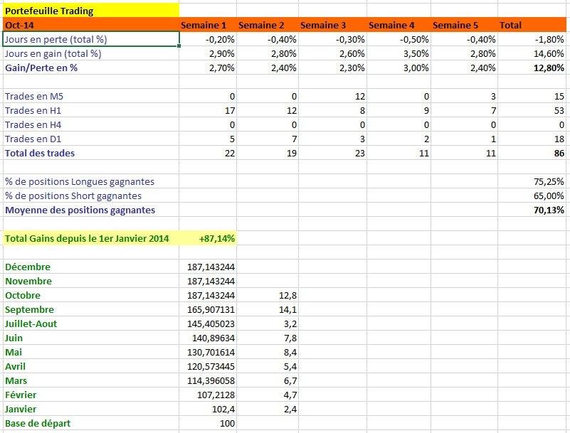 Résultats de Trading, mois de octobre