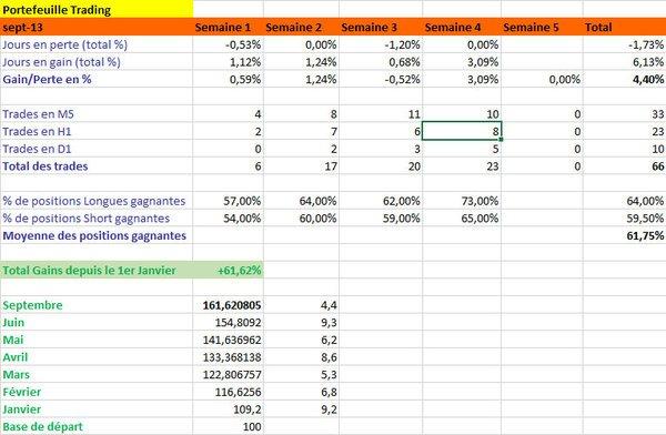Résultats de Trading, mois de septembre 2013
