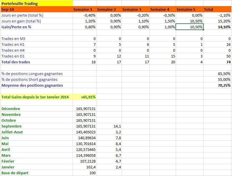 Résultats de Trading, mois de septembre