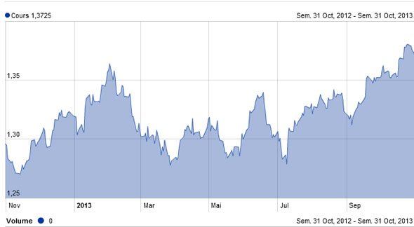 cours euro dollar 2013