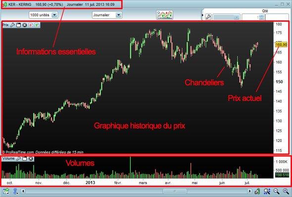 graphique cours de bourse