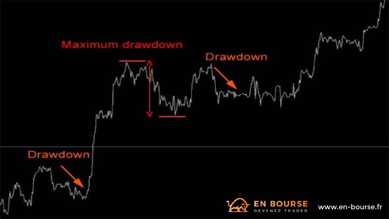 Représentation graphique d'un drawdown