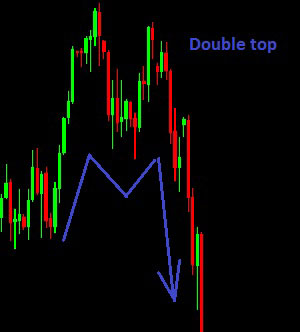 double top