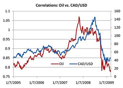 corrélation pétrole et cad7usd