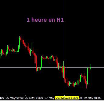 graphique H1
