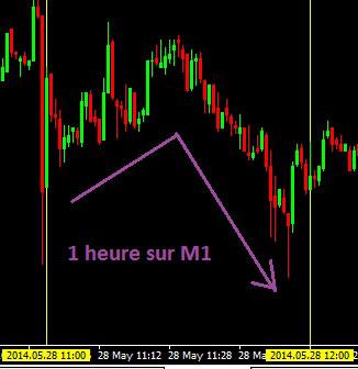 graphique M1