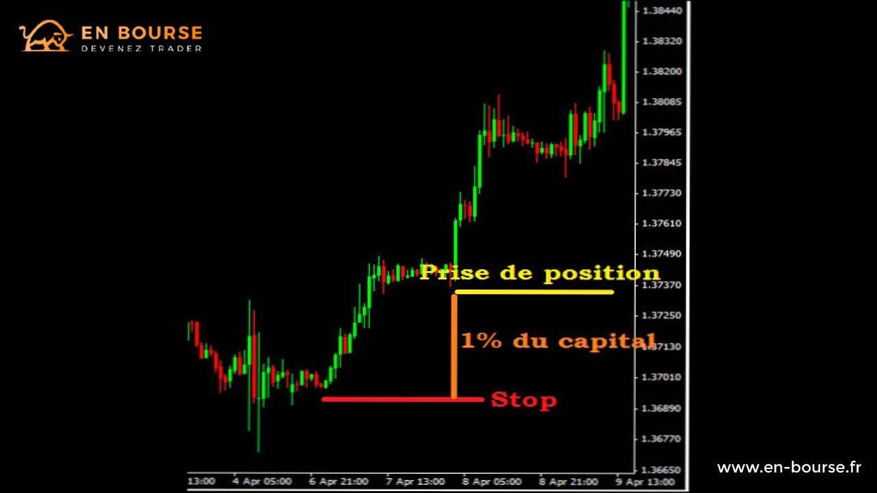 Graphique de prise de position avec 1% de perte de capital