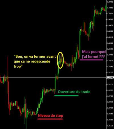 peur en trading