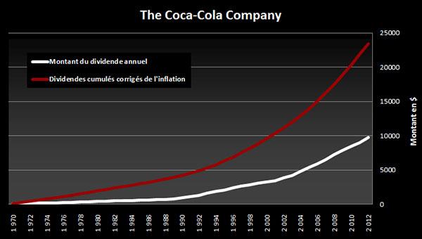 dividendes coca-cola