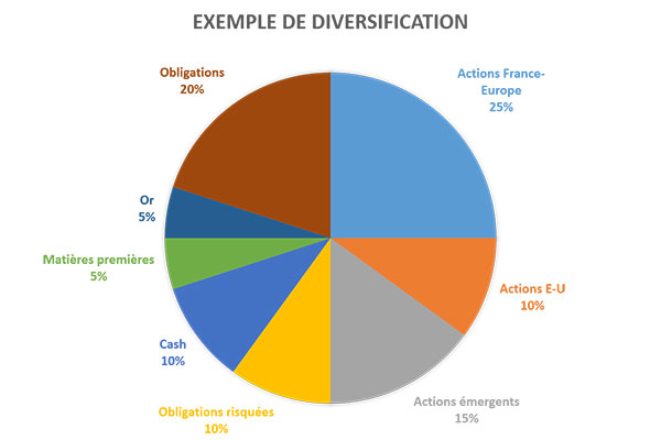 exemple diversification