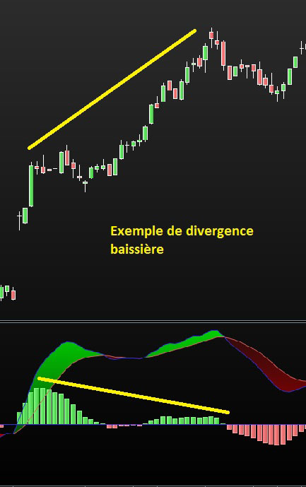 divergences macd