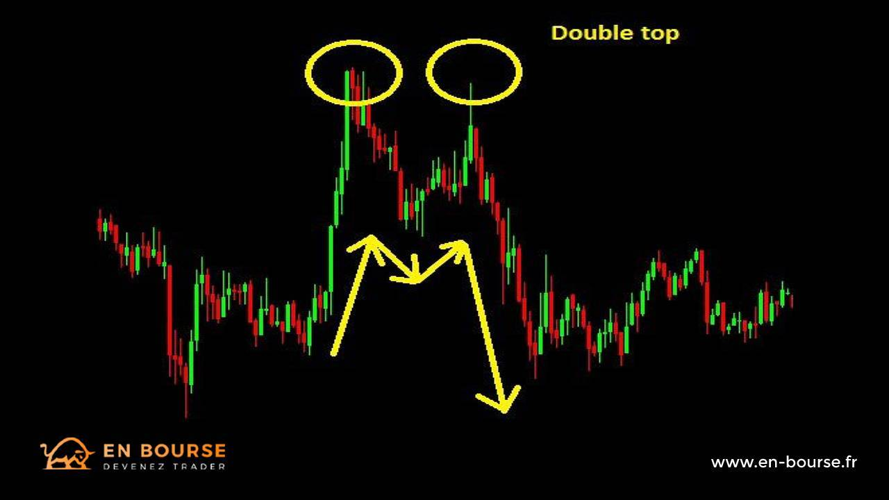 Exemple d'un double top en trading