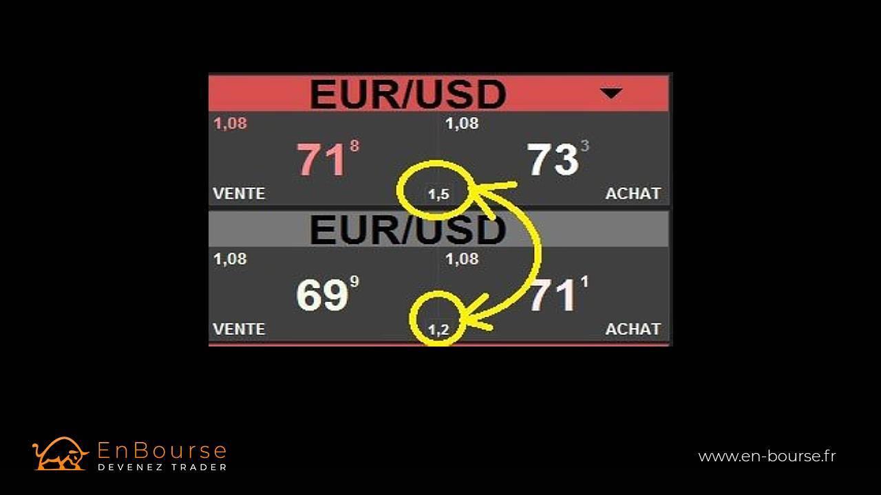 Forex euro dollar spread variable