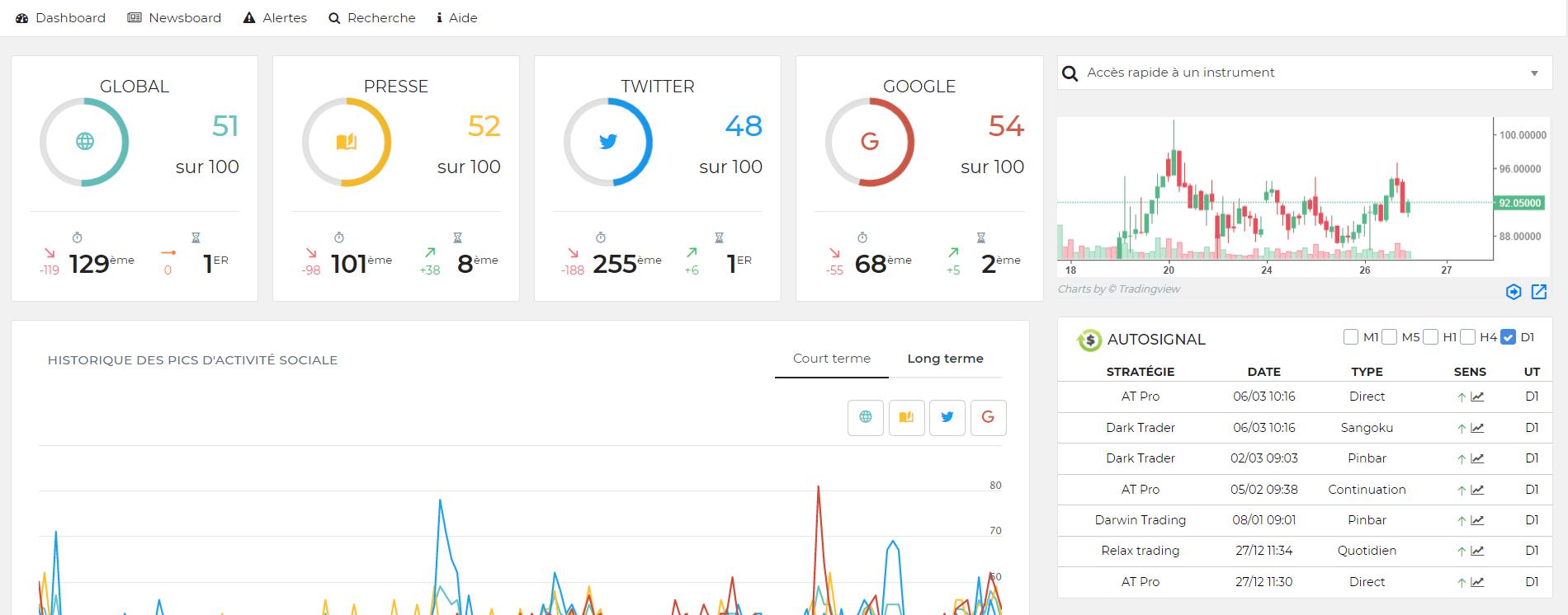 L'outil Webtrader d'EnBourse utilise la volatilité sociale des réseaux sociaux pour repérer les meilleures opportunités