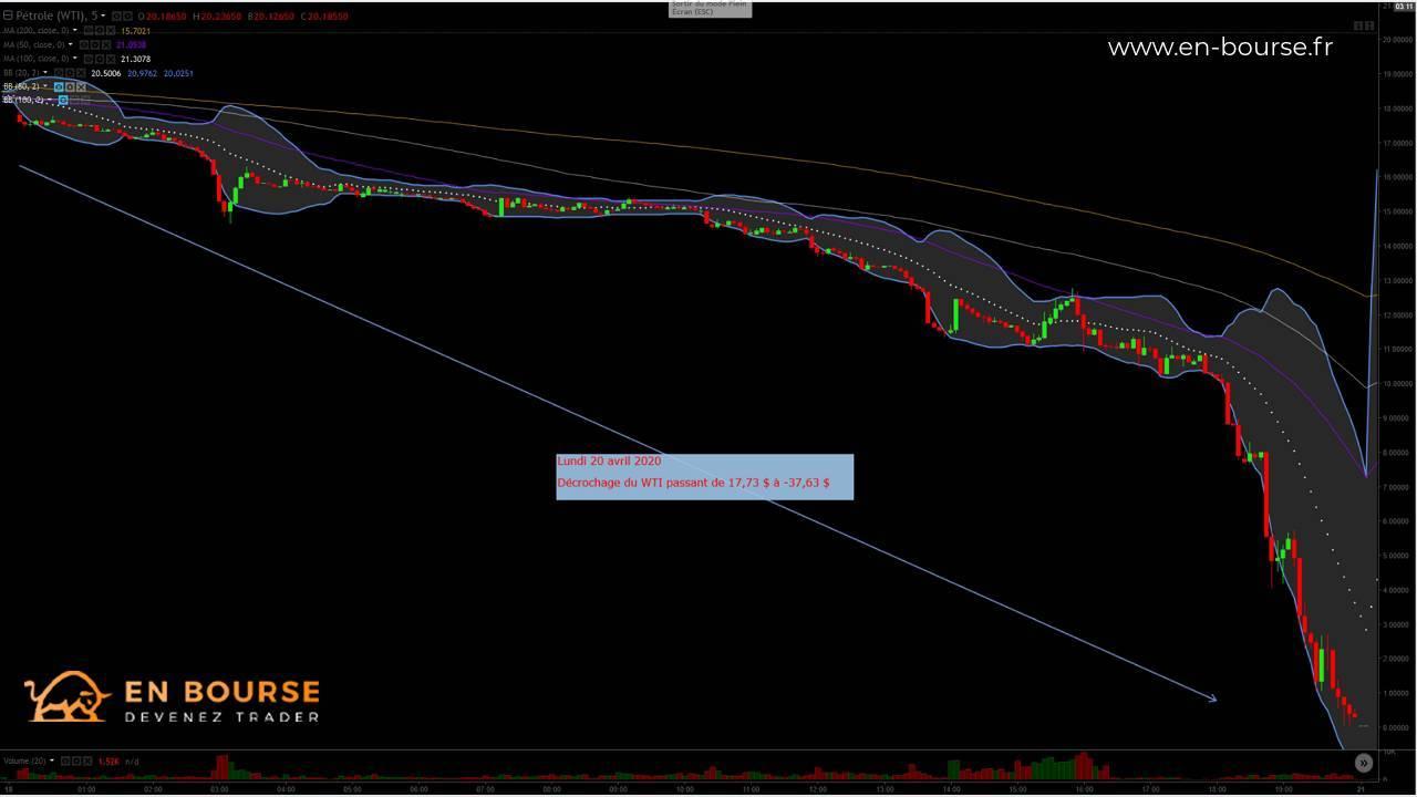 Krach du prix du Pétrole WTI - Cotation en UT5