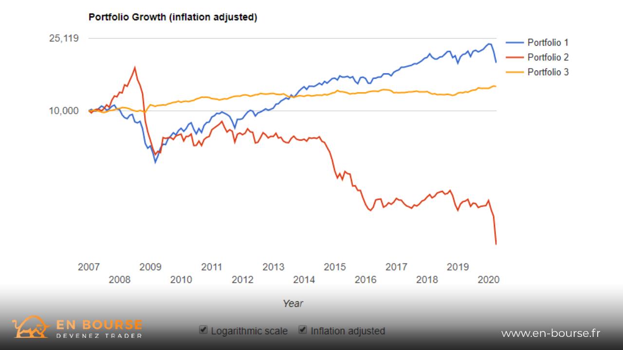 Comparaison de portefeuille actions - obligations - matières premières