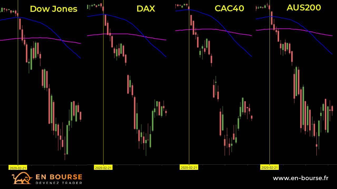 Comparaison des indices boursiers américain, allemand, français et australien lors de la chute des cours le 21 février 2020