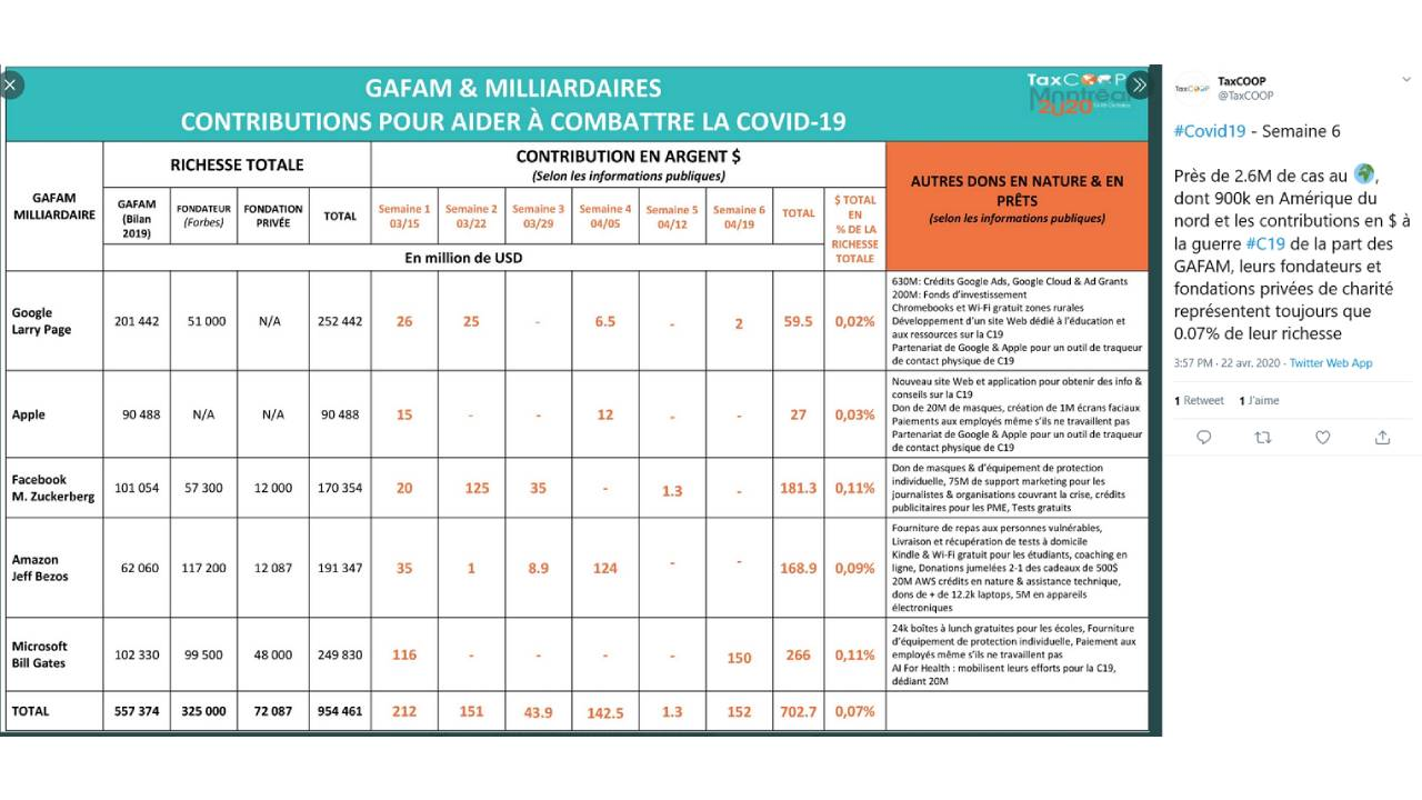 Contributions des GAFAM à la crise du Coronavirus - Covid 19