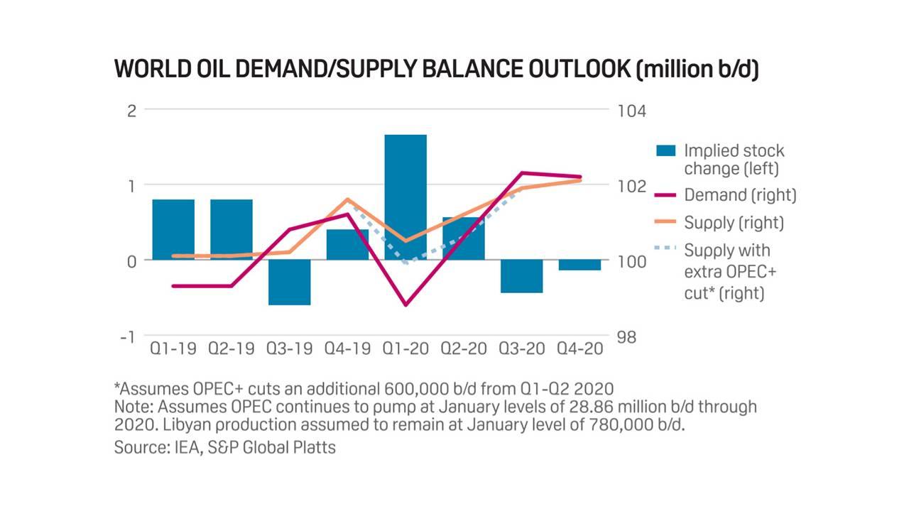Graphique représentant les projections 2020 de demande, d'offre et de stocks de pétrole brut