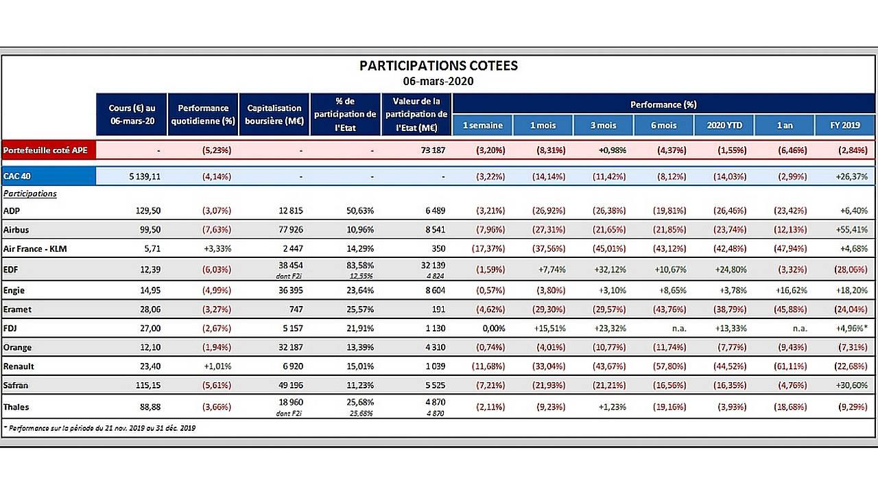 Aperçu du portefeuille de l'Agence des Participations de l'Etat au 06 mars 2020