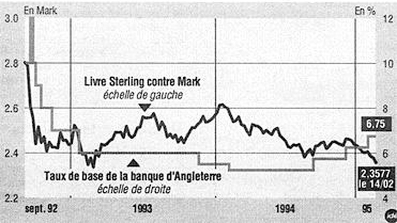 Chute de la Livre Sterling en 1992, suite à la dévaluation de la la monnaie britannique par le gouvernement de John Major