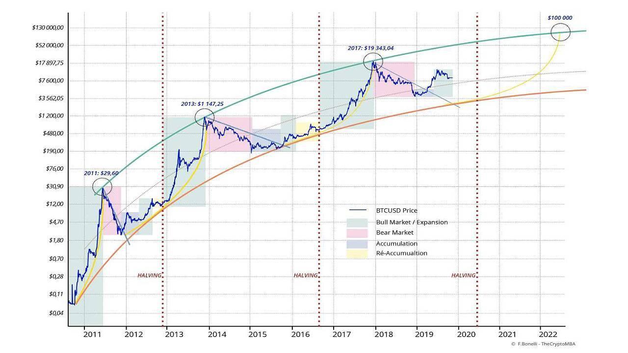 Graphique des opérations de halving du Bitcoin