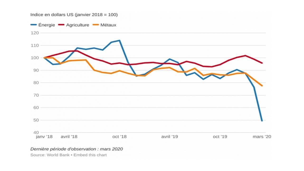 Graphique comparant l'évolution des prix des différentes matières premières en mars 2020