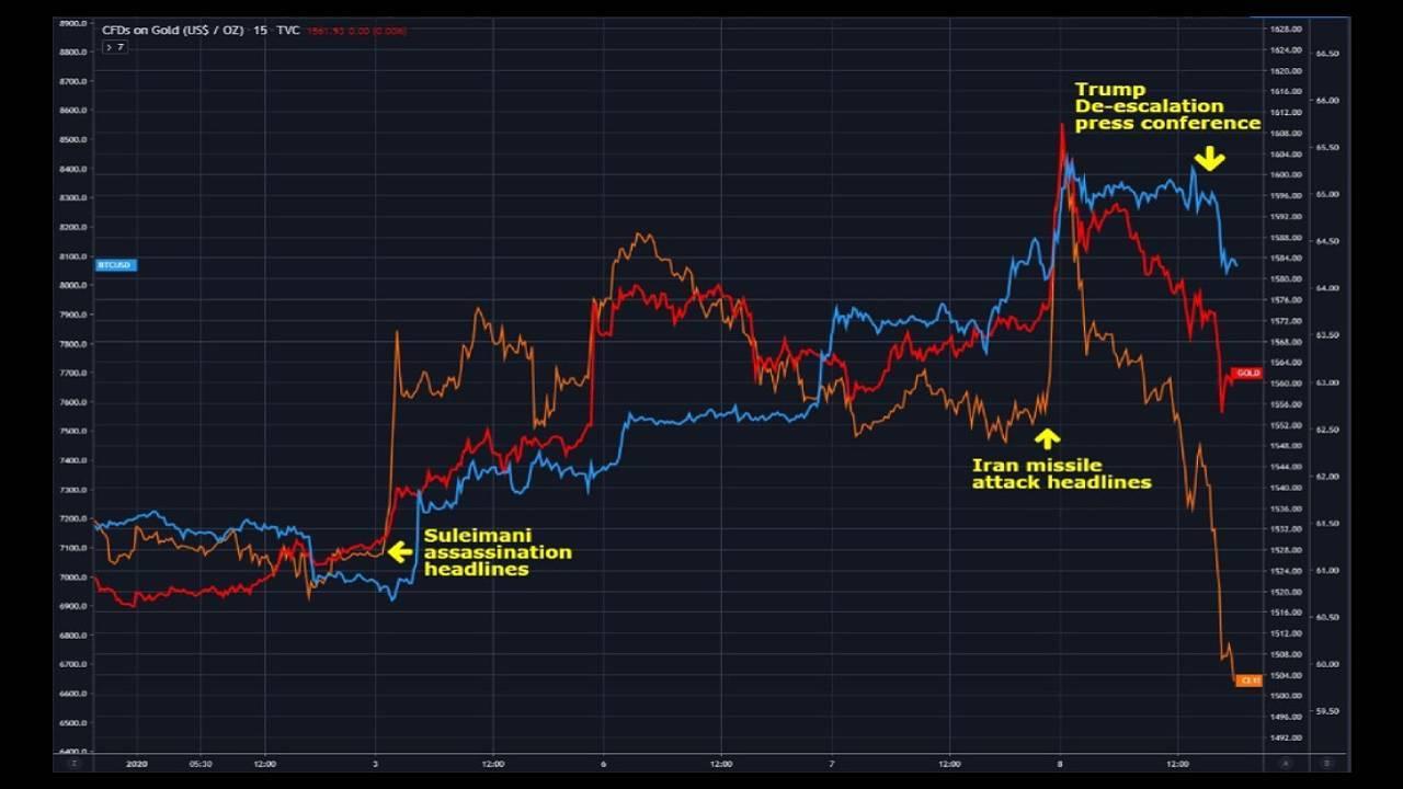 Graphique montrant la corrélation du Bitcoin avec l'or et un indice en janvier 2020