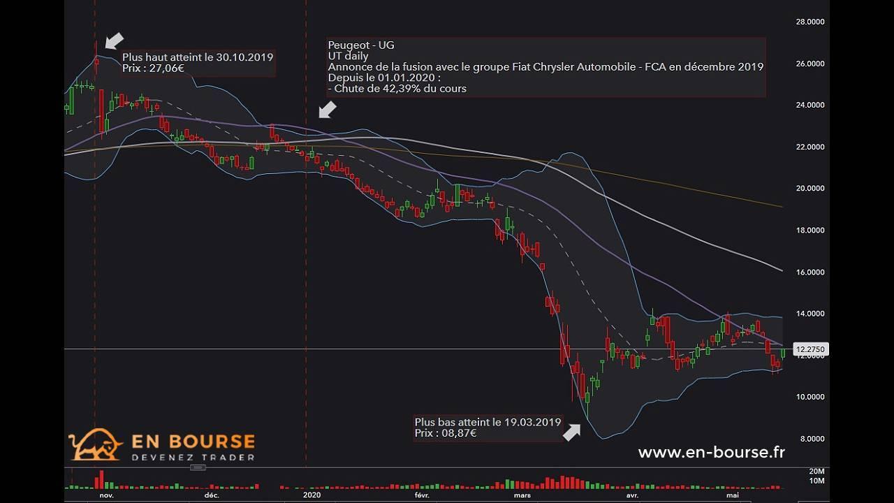 Cotation action Peugeot en UT daily