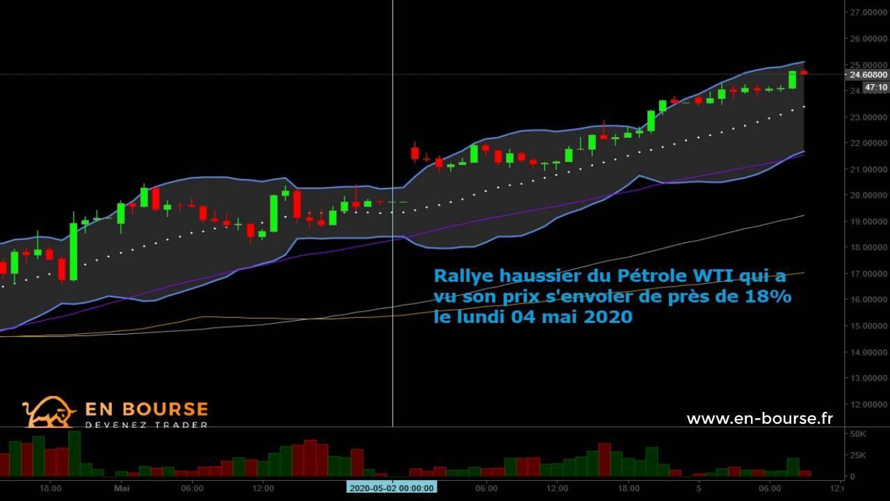 Évolution prix du Pétrole WTI en H1 - 04mai2020