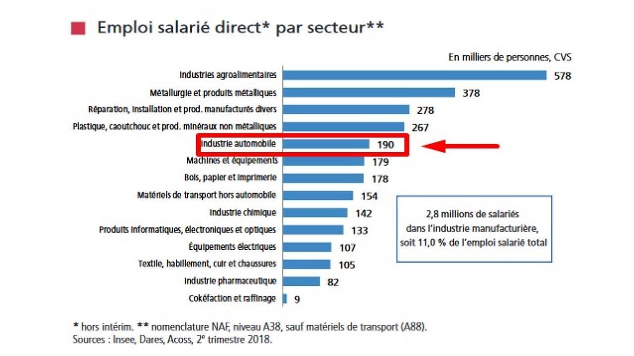 Graphique de la DGE - Direction générale de l'entreprise - emploi salarié dans l'industrie en France - TR3 2018