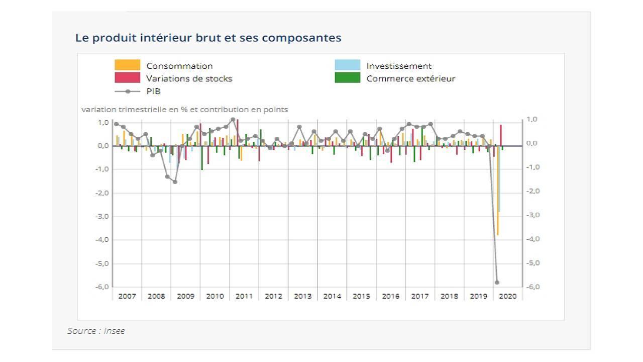 Graphique de l'évolution du PIB français au 1er trimestre 2020