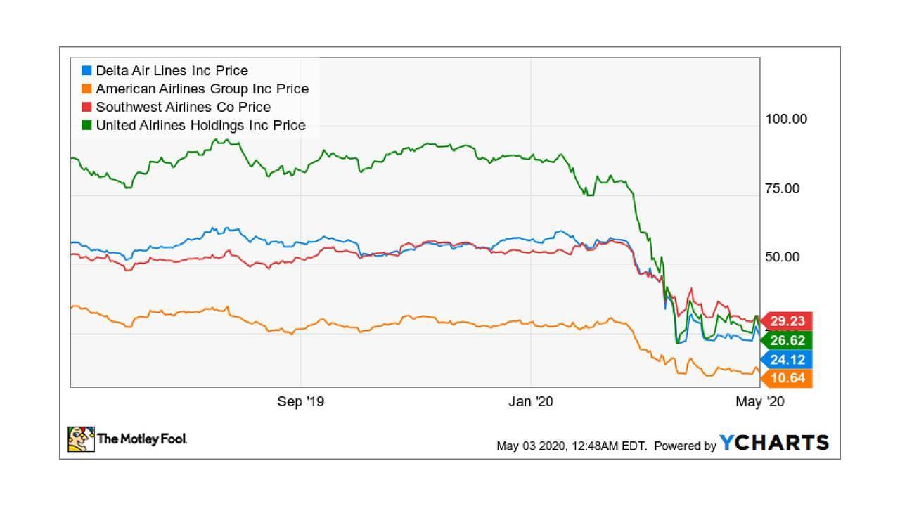 Analyse graphique de 4 companies aériennes américaines