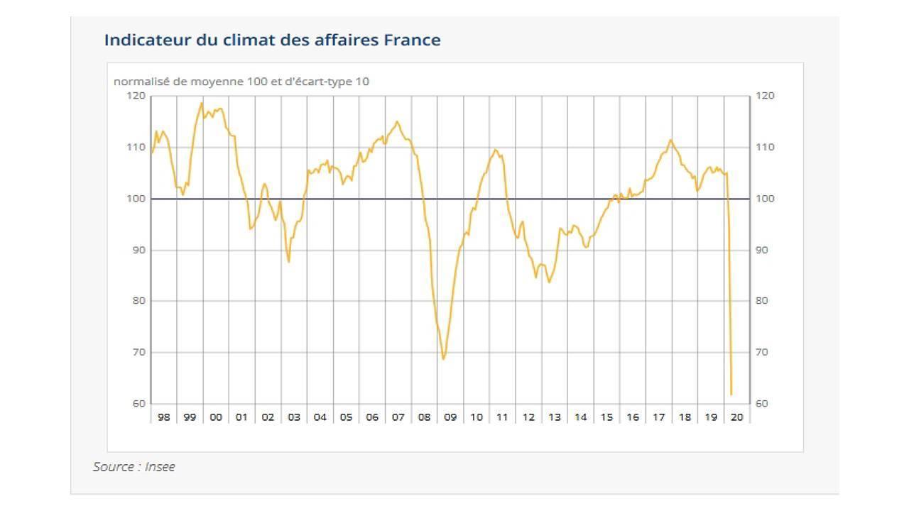 Gaphique avril 2020 de l'INSEE présentant le climat des affaires en France