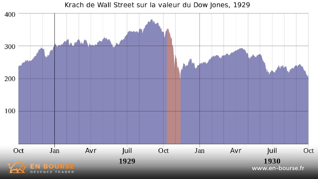 Graphique montrant le Krach boursier de 1929