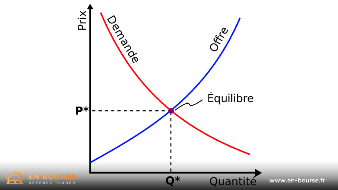 Illustration graphique de l'offre et la demande
