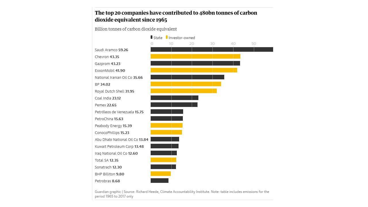 Infographie des 20 structures les plus polluantes entre 1965 et 2017